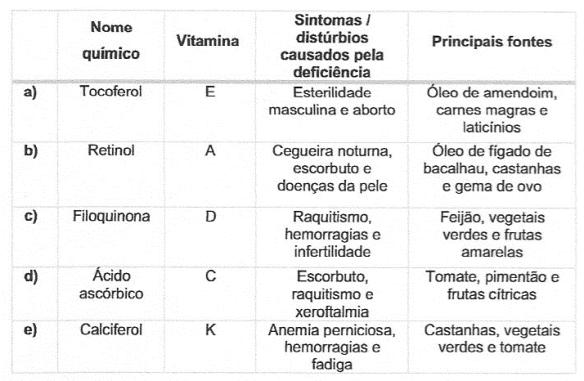 deficiência de vitamina k e coagulação do sangue